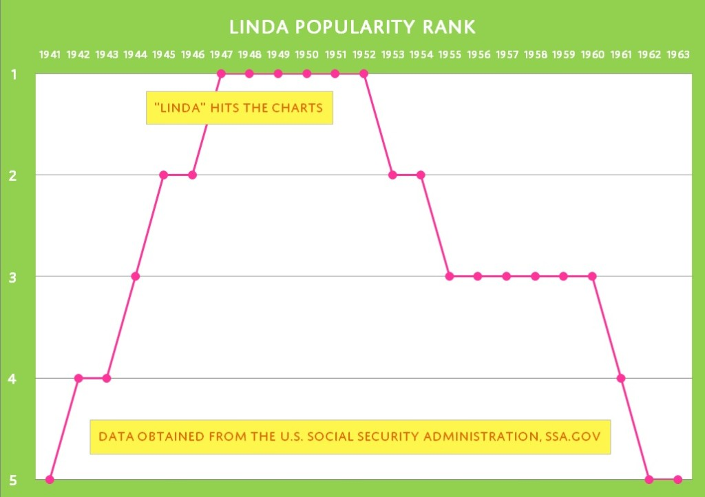Linda Popularity Rank Chart