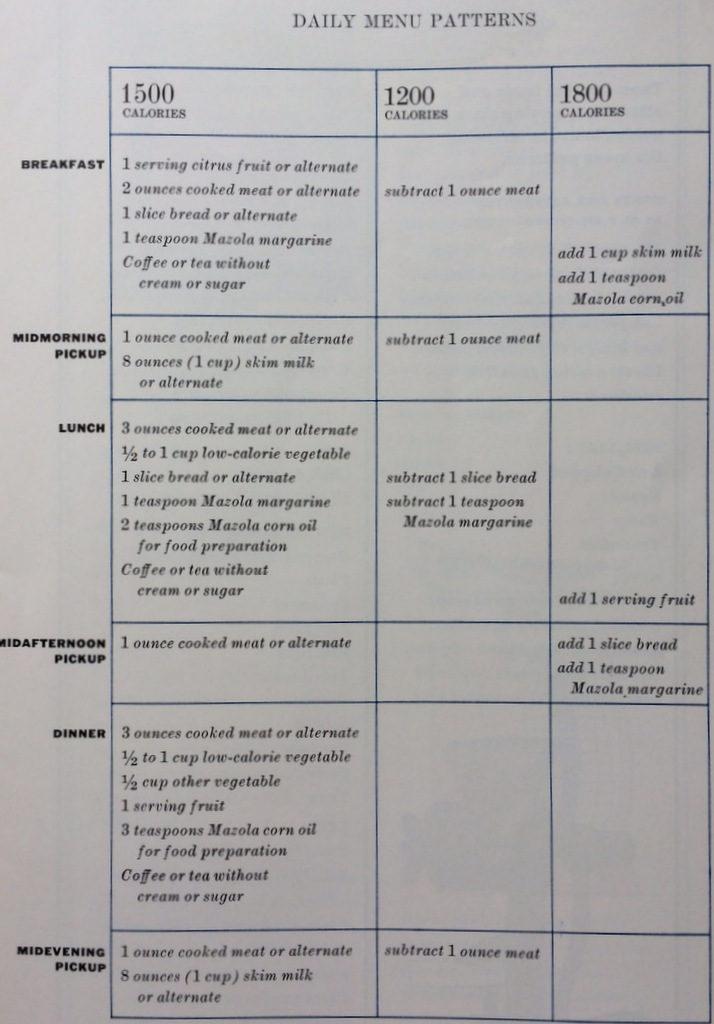 Mazola Diet Plan, The Plan